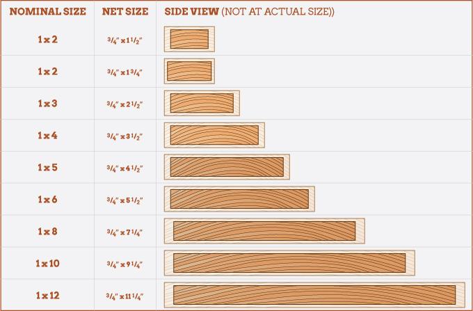 Hardwood Lumber Size Chart ~ Lumber nominal size seatle davidjoel
